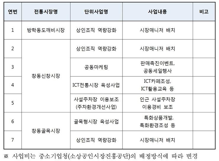 도봉구 2016년도 전통시장 활성화 지원 초록불