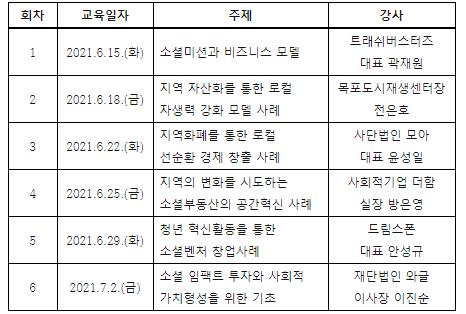 2021. 도봉청년 사회혁신 아카데미 참여자 모집
